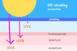Zonnebrand tegen UV-stralen